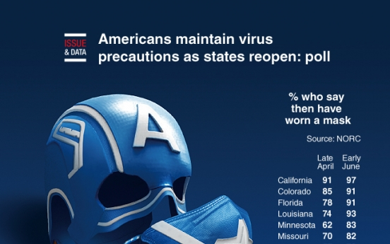 [Graphic News] Americans maintain virus precautions as states reopen: poll