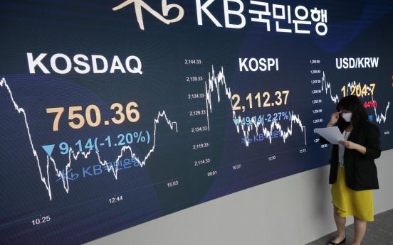Seoul stocks sink 2.27% on renewed virus woes