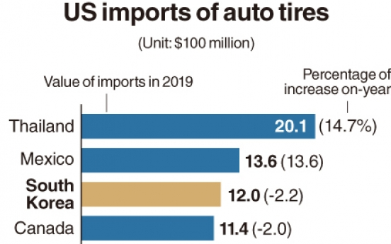 [Monitor] US imports of auto tires from Korea fall 2.2%