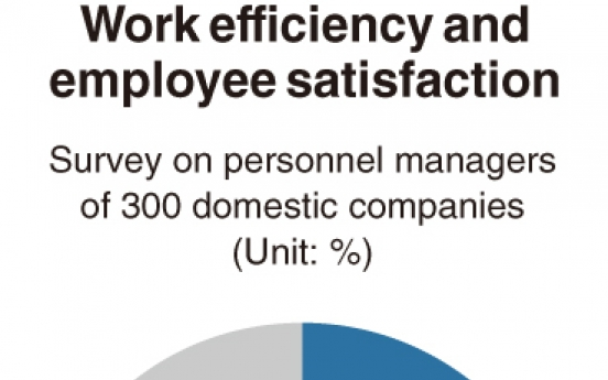 [Monitor] Impact of telecommuting on work efficiency
