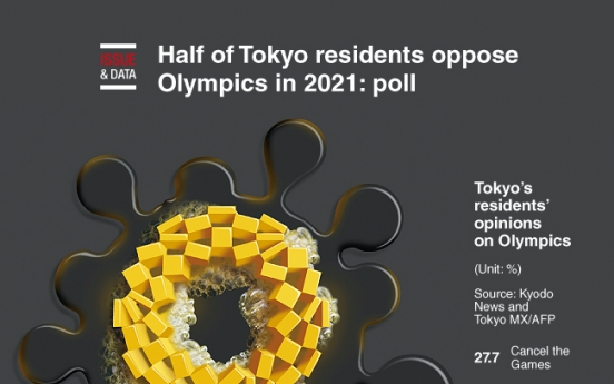 [Graphic News] Half of Tokyo residents oppose Olympics in 2021: poll