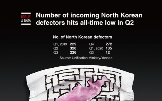 [Graphic News] Number of incoming N. Korean defectors hits all-time low in Q2