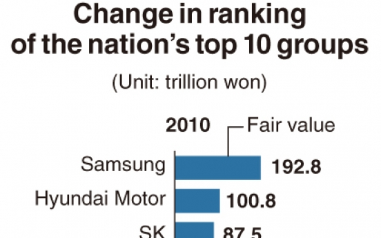 [Monitor] Samsung remains largest by fair value in Korea