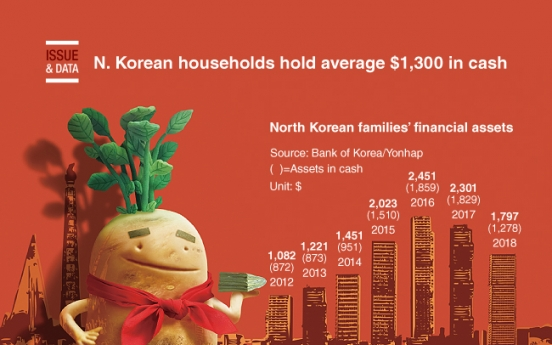 [Graphic News] N. Korean households hold average $1,300 in cash