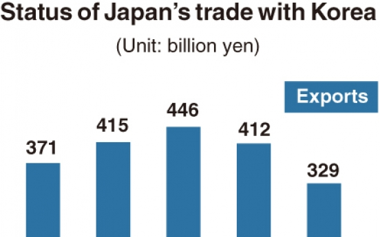 [Monitor] Japan's exports to S. Korea lowest in 11 years