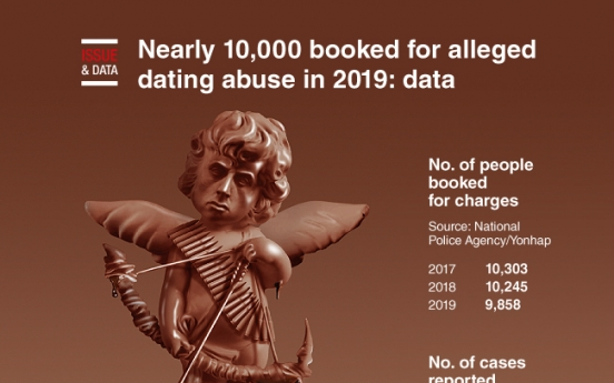 [Graphic News] Nearly 10,000 booked for dating abuse in 2019