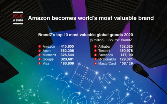 [Graphic News] Amazon becomes world's most valuable brand