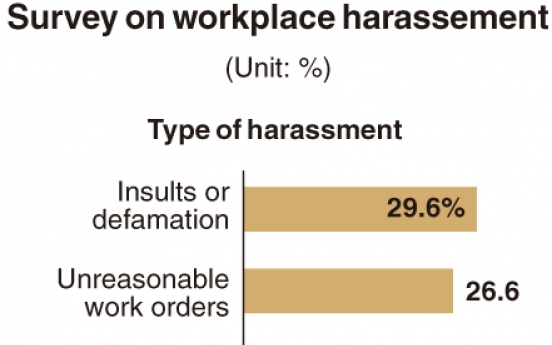 [Monitor] Nearly half of workers still experience harassement at workplace: survey