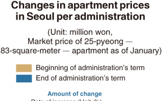 [Monitor] Apartment prices in Seoul continue to surge despite state curbs