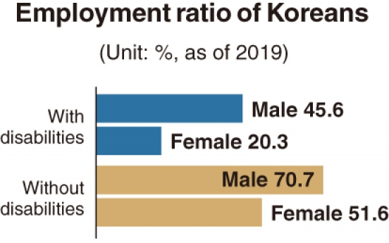 [Monitor] Share of employed workers with disabilities stands at 35% in Korea