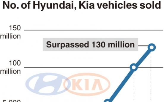 [Monitor] Hyundai, Kia's accumulated car sales surpass 130 million units