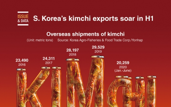 [Graphic News] S. Korea's kimchi exports soar in H1
