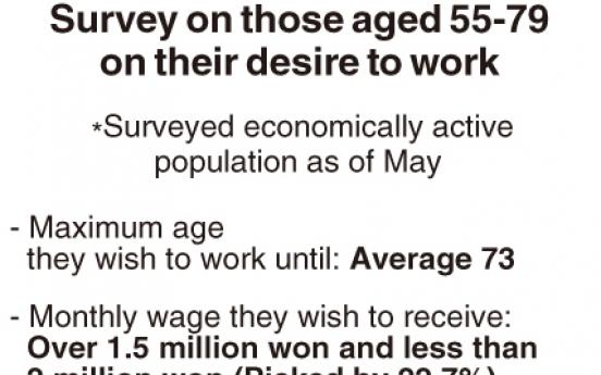 [Monitor] Older generation wishes to work longer: survey