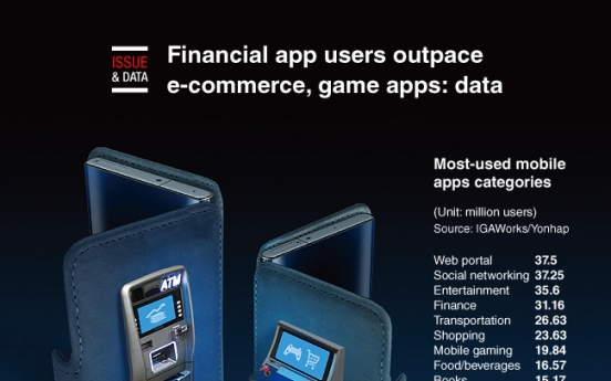 [Graphic News] Financial app users outpace e-commerce, game apps: data