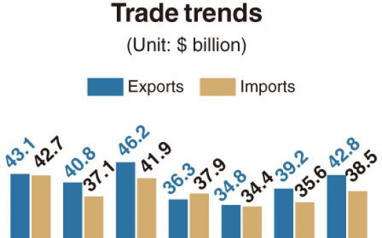 [Monitor] S. Korea's exports shore up