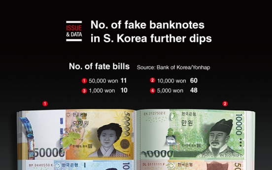 [Graphic News] No. of fake banknotes in S. Korea further dips in H1