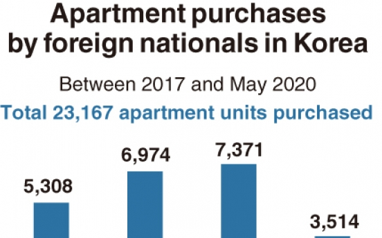 [Monitor] Chinese, Americans own most homes in Korea