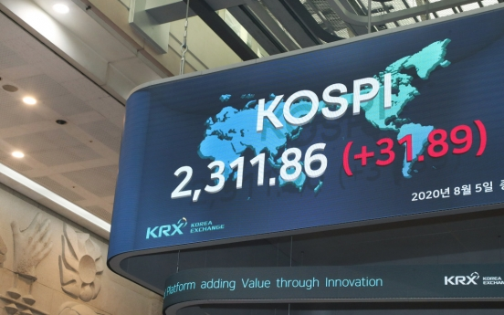 Kospi returns above 2,300 points after 22 months