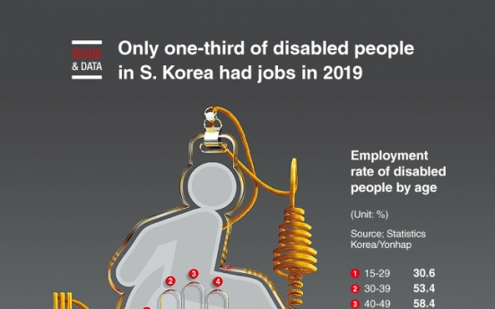 [Graphic News] Only one-third of disabled people in S. Korea had jobs in 2019