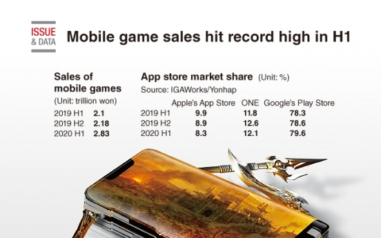 [Graphic News] Mobile game sales hit record high in H1