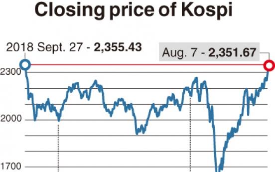[Monitor] Kospi nears 2,400, buoyed by retail investors