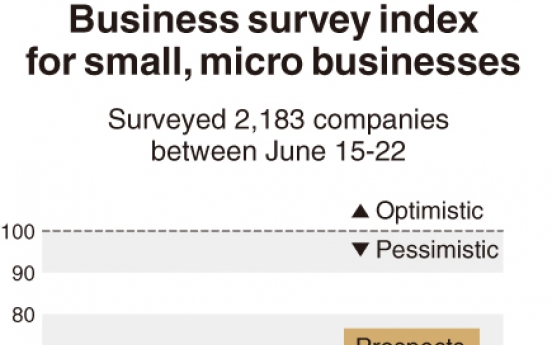 [Monitor] Business sentiment of small firms improves