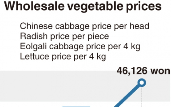[Monitor] Vegetable prices surge due to monsoon