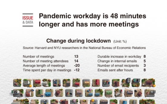 [Graphic News] Pandemic workday is 48 minutes longer and has more meetings