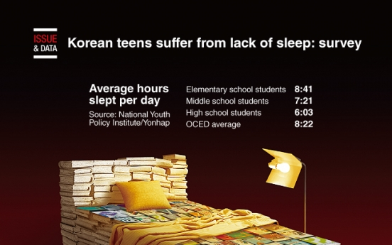 [Graphic News] Korean teens suffer from lack of sleep: survey
