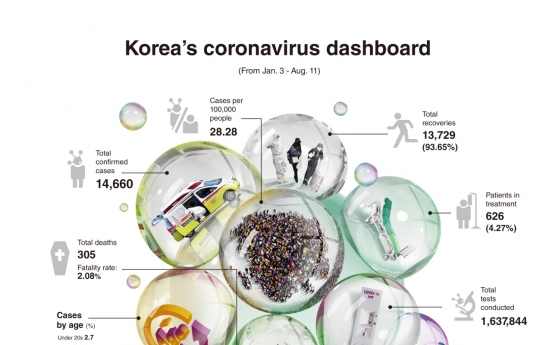 How is Korea faring in its battle against coronavirus?