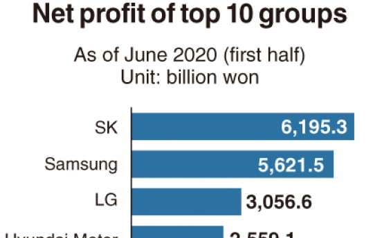 [Monitor] SK reaps more profit than Samsung in pandemic