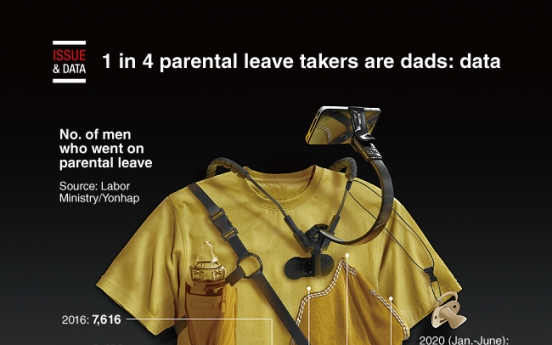 [Graphic News] 1 in 4 parental leave takers are dads: data