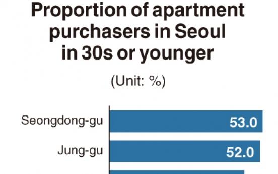 [Monitor] Seongdong-gu most popular among home buyers in 30s