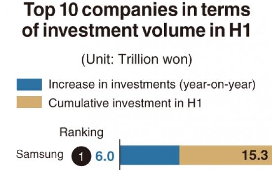 [Monitor] Companies invest more despite falling profits