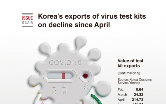 [Graphic News] Korea's exports of virus test kits on decline since April