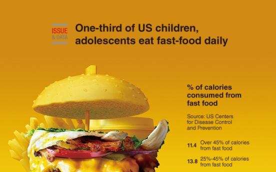[Graphic News] One-third of US children, adolescents eat fast-food daily
