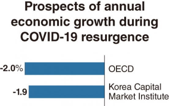 [Economy in Pandemic] 'Second wave' of COVID-19 casts shadow on S. Korea's growth scenario