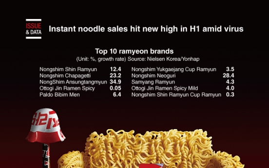 [Graphic News] Instant noodle sales hit new high in H1 amid virus