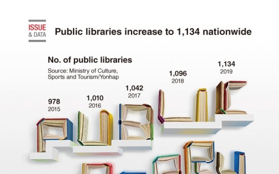 [Graphic News] Public libraries increase to 1,134 nationwide