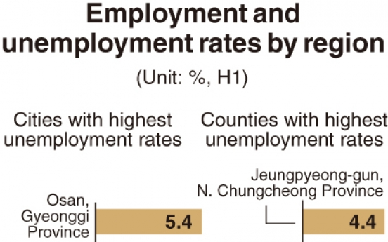 [Monitor] Employment rate drops nationwide