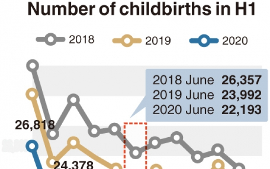 [Monitor] No. of newborns in Korea dips to record-low