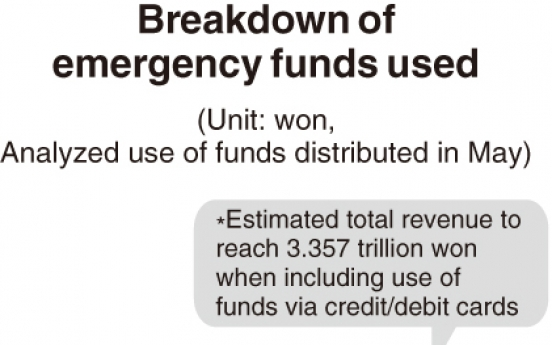 [Monitor] Much of COVID-19 emergency funds used at restaurants