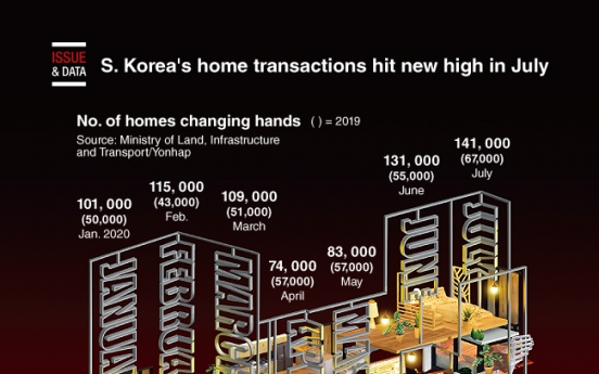 [Graphic News] S. Korea's home transactions hit new high in July