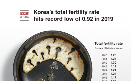[Graphic News] Korea's total fertility rate hits record low of 0.92 in 2019