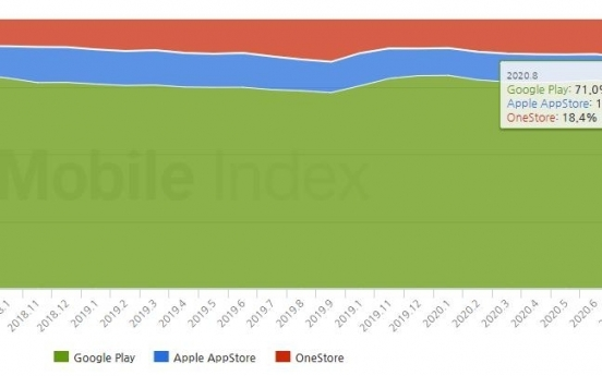 Market share of local app store increases