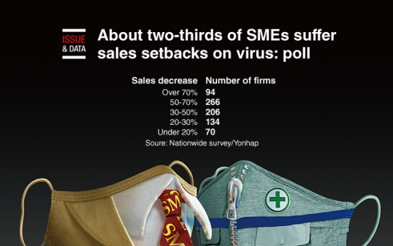 [Graphic News] About two-thirds of SMEs suffer sales setbacks on virus: poll