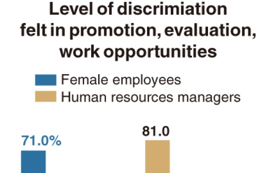 [Monitor] Women still feel discriminated against at work, companies disagree