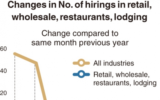 [Monitor] Hiring in retail, restaurants plunges