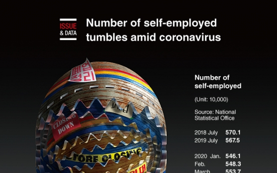 [Graphic News] Number of self-employed tumbles amid coronavirus