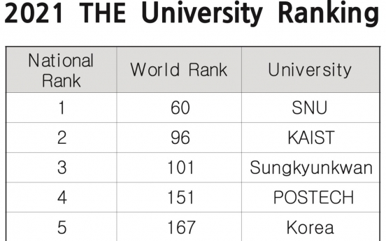 Sejong University ranks 9th in Korea in global university rankings